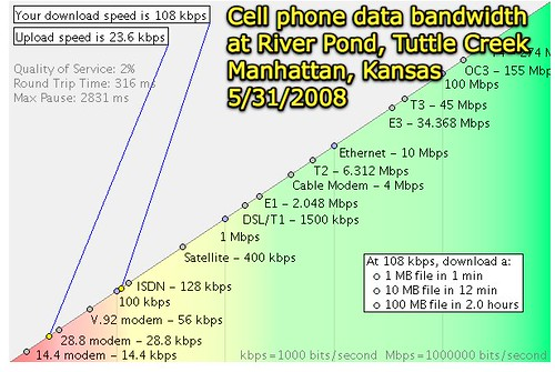 Cell phone network data bandwidth at River Pond