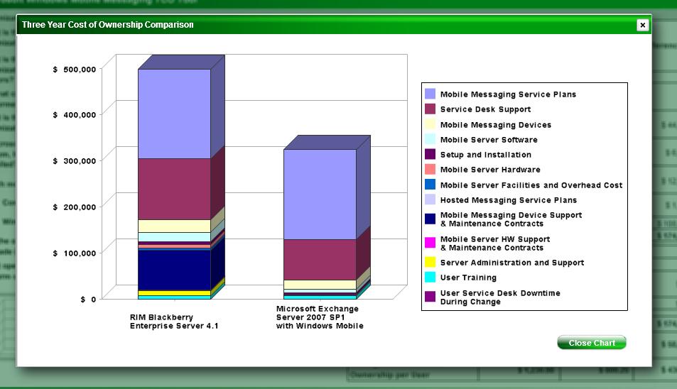 Windows Mobile TCO graph