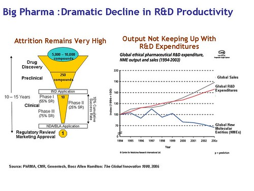 Pharma Declining Productivity