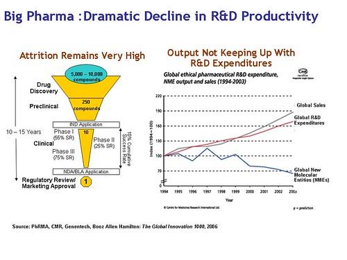 Pharma Declining Productivity