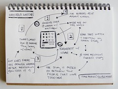 nooka conversation diagram