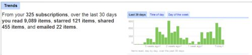 google-reader-trends