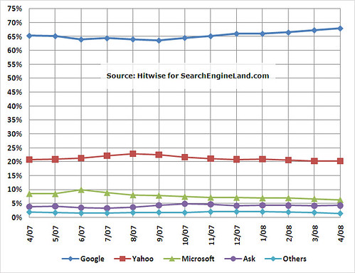 Hitwise: April 2007-2008 US Search Share