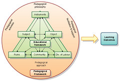 Activity Theory Framework for integratin by hazelowendmc, on Flickr