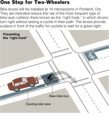 Bike box for bicyclists on the road in Portland