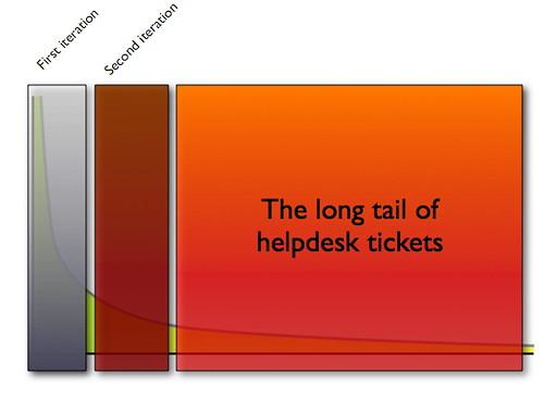 The long tailg of helpdesk tickets