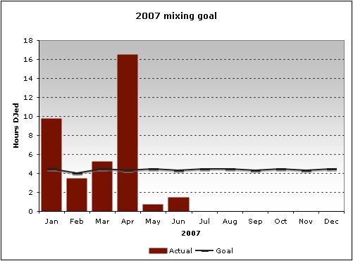 2007 Goal: Mixing