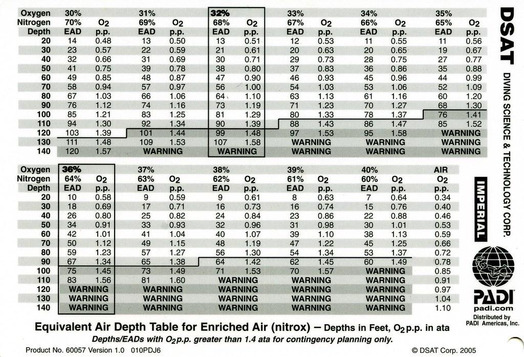 PADI DSAT Equiv Air Depth dive table | . See Large See ...