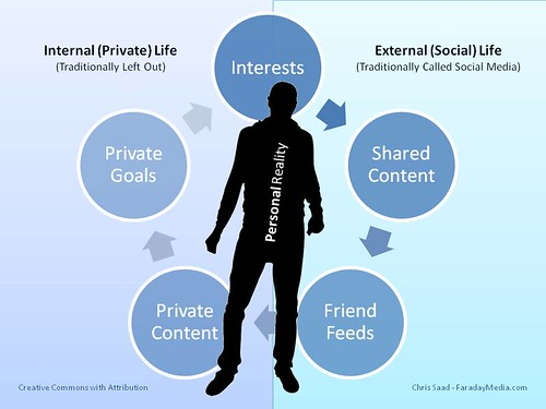 Personal Reality Diagram