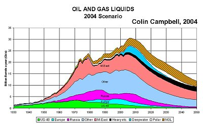 oil peak_400