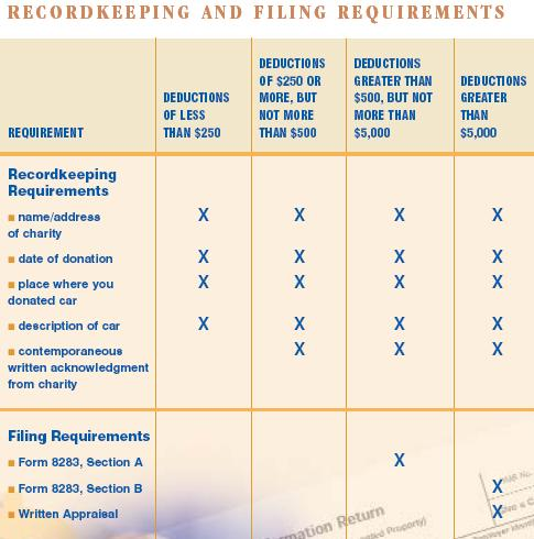 This chart shows what the requirements are for having to do recordkeeping and filing for making a car donation in 2008 in the usa.