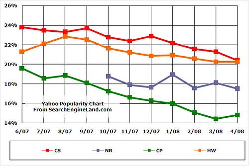 Google Search Share: June 2007-April 2008
