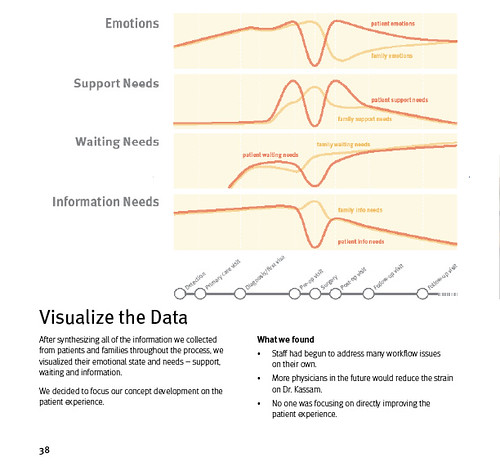 Visualizing the Needs