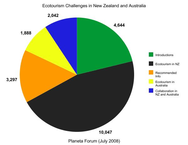 Piechart (New Zealand and Australia Forum)