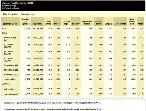% change in crime, 2010 (by: FBI, via Richard Florida, theatlantic.com)