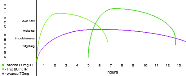 adderall effects graph