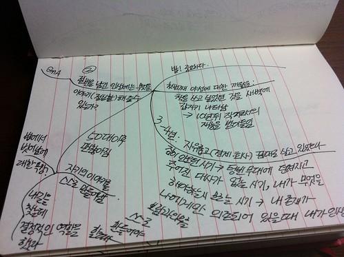 구본형 '깊은인생' 저자강연 마인드맵_20110502