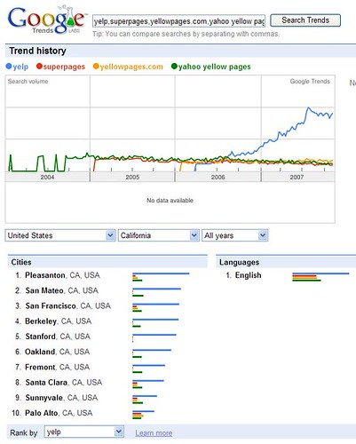 Yelp search requests according to Google Trends