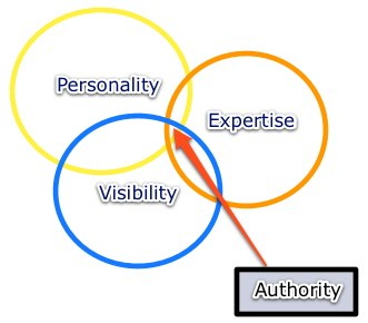 Authority Factors