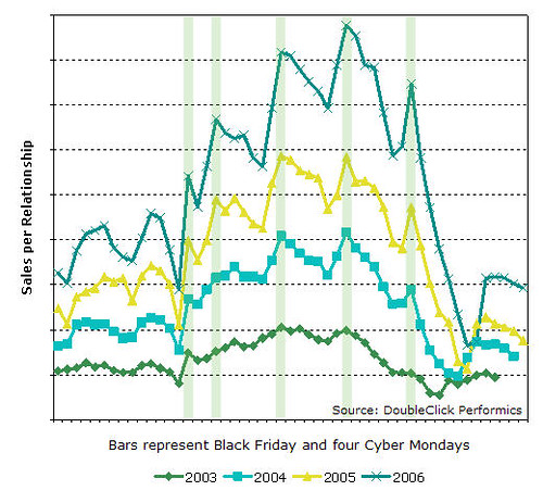 Cyber Monday Peak Traffic, DoubleClick Performics