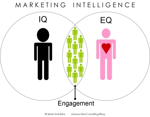 Marketing Intelligence by Intersection Consulting.