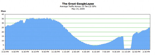 Google down, internet traffic down