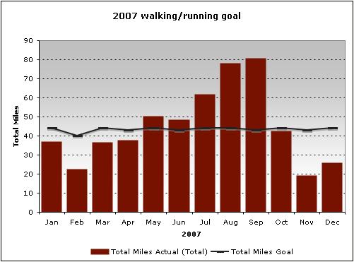 2007 Goal: Walking/Running