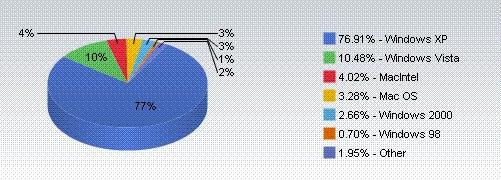 Desktop Market Share