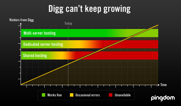 Digg can't keep growing