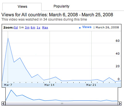 YouTube Stats - YouTube Insights