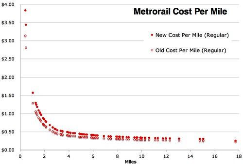 Goodspeed Update | Metro's Fares Analyzed