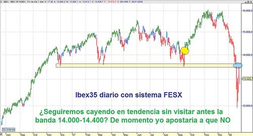 Ibex35 perspectiva en diario a 28 enero al cierre (con sistema)