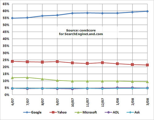 comScore June 2007-March 2008 Search Share