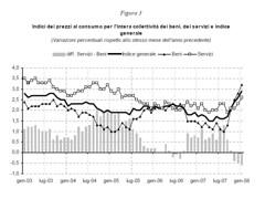 Prezzi al consumo (termometropolitico) Tags: tasse politica deficit pil lavoro grafici economica macroeconomia