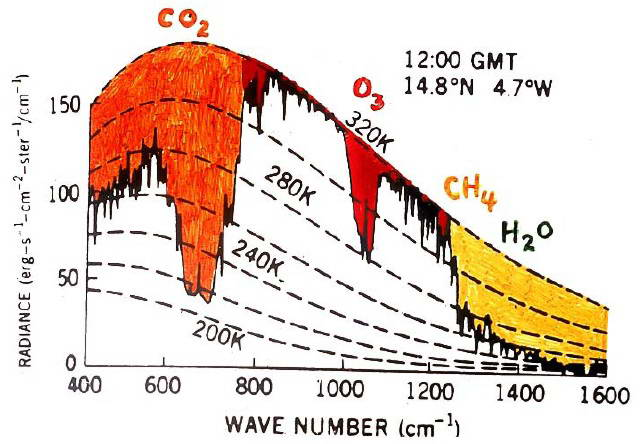 Fig. 2. Chart illustrating blanketing effect that greenhouse gases (carbon dioxide, ozone, methane, water) have on spectrum radiated away by Earth (Sherwood Rowland, U.C. Irvine)