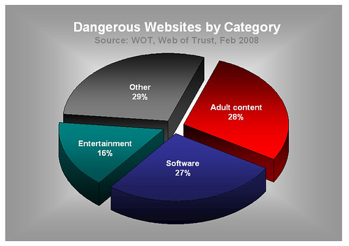 Dangerous websites by category pie chart