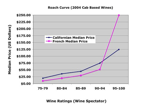 Roach Curve 2004 Cabs