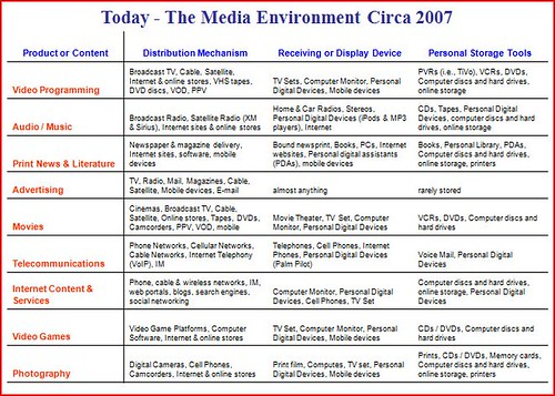 2007 media layers snapshot