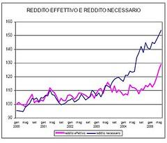 redditonecessario (termometropolitico) Tags: tasse politica deficit pil lavoro grafici economica macroeconomia