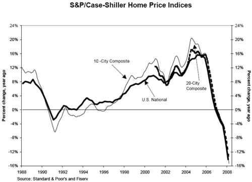 Case-Schiller Housing Market Price Index