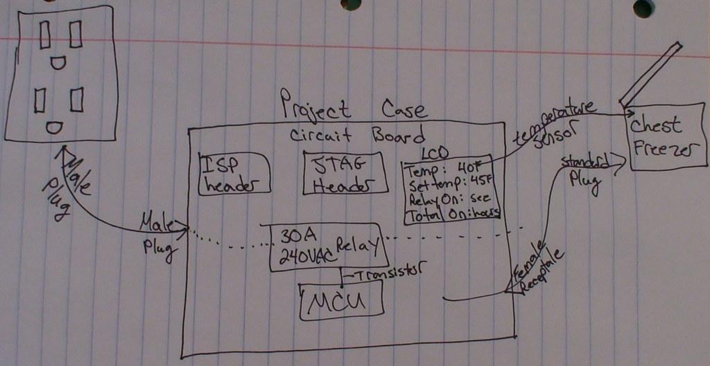 Fridge / Fermenter Controller Kit Idea