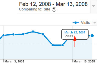Google Analytics Chart Issue
