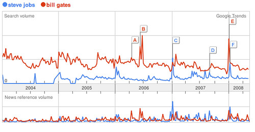 Gates Leads Jobs on Google Trends