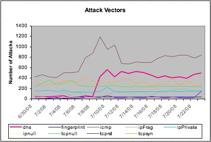 UDP 53 Attacks - 30 days
