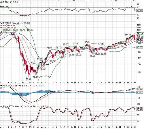 Nymex Crude Oil 06-05-2011a