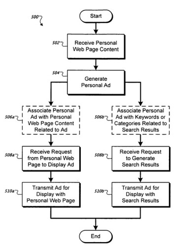Google Personal Ads Process