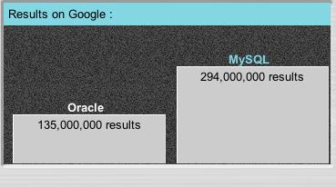 Google versus MySQl