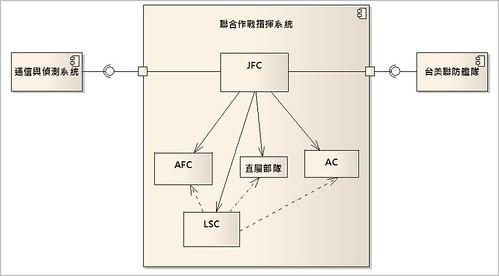 DoDAF_OV1_Composite_Structure