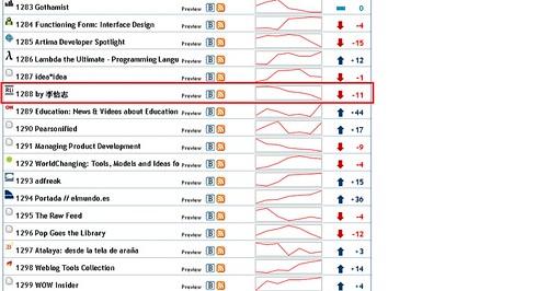 Bloglines rank #1288