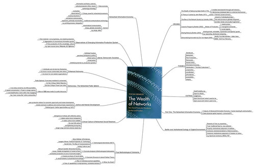 MindMapping: The Wealth of Networks (Chapter 1)